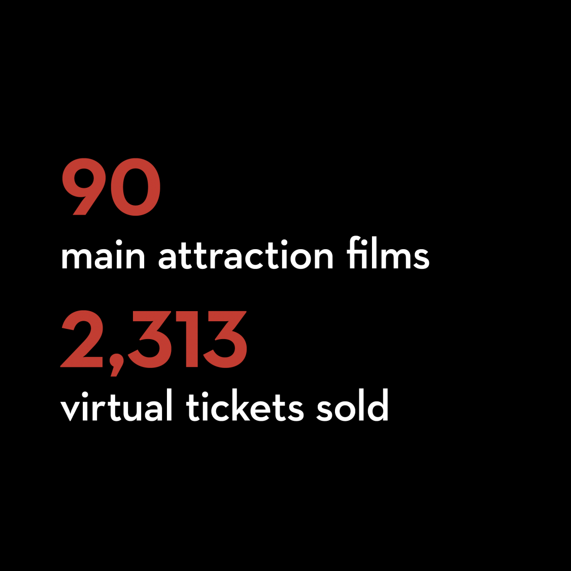 90 main attraction films 2,313 virtual tickets sold